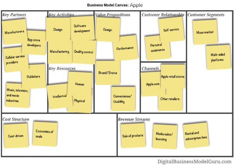 BusinessModelCanvas_Apple