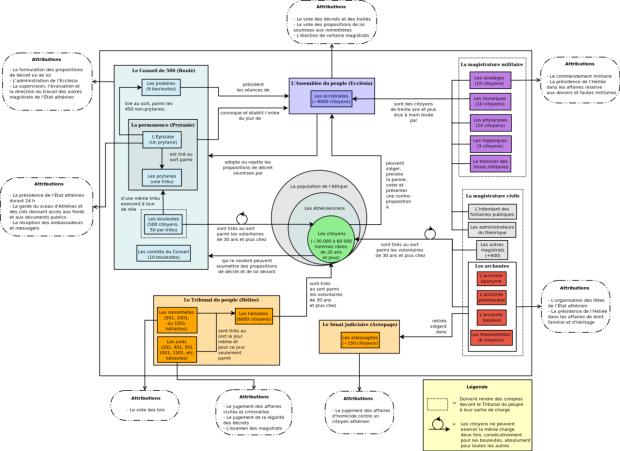 Constitution-des-Atheniens-au-IVe-siecle