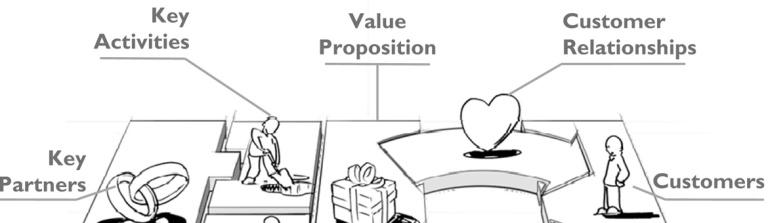 business-model-canvas