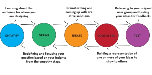 Design-thinking-Process.jpg