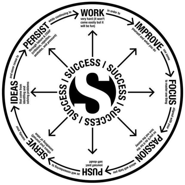 8TraitsToBeGreat_Success_Wheel