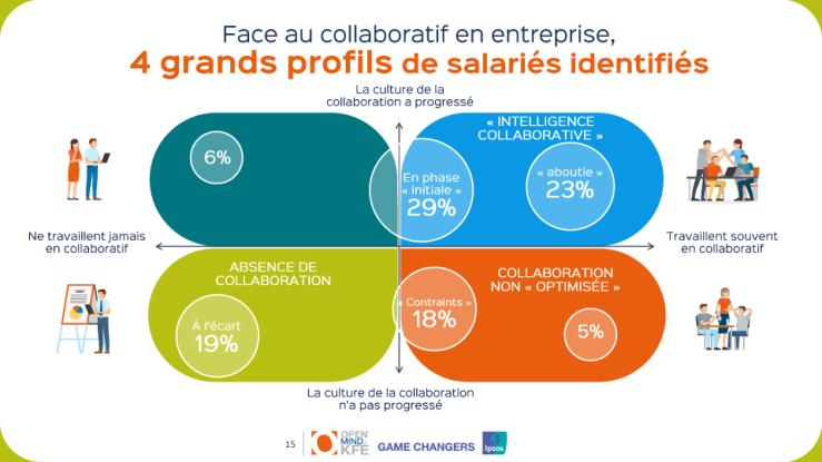 profils-de-culture-collaborative-en-entreprise